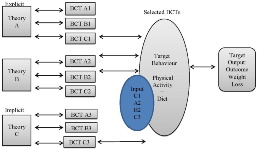 BCT and Theory Connection in Reviewed Trials.