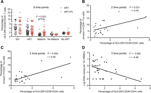 The activation of CD4+ T cells during malaria infection potentially resulted in the apoptosis of CD4+ TCMand TEMcells, leading to a reduction of the SIV reservoir. (A) Pc infection induced the co-expression of HLA-DR and CD38 in CD4+ T cells, which indicated the activation of these cells (1.97 ± 1.47% vs. 1.00 ± 0.61%). (B) A significant positive correlation was noted between the percentage of HLA-DR + CD38 + CD4+ T cells and the percentage of apoptotic CD4+ TCM cells during the malaria phase in the two groups of monkeys. (C) A positive correlation was noted between the percentage of HLA-DR + CD38 + CD4+ T cells and the percentage of apoptotic CD4+ TEM cells during the malaria phase in the two groups of monkeys. (D) A significant negative correlation was noted between the percentage of HLA-DR + CD38 + CD4+ T cells and the SIV iDNA load in PBMCs. The percentages of HLA-DR + CD38 + CD4+ T cells at different time points in the same phase and group were combined to examine the difference between the two groups; the Mann–Whitney U test was utilized, and the data are shown as the mean ± SD. Spearman's correlation analysis was used to analyze the relationship between the parameters tested in C and D.