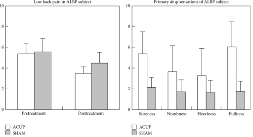 Results of psychophysical analysis in ACUP and SHAM. For ALBP subjects, there were significant differences between the ACUP and SHAM in the mean value of posttreatment pain (P = 0.043), soreness (P = 0.014), and fullness (P = 0.001).