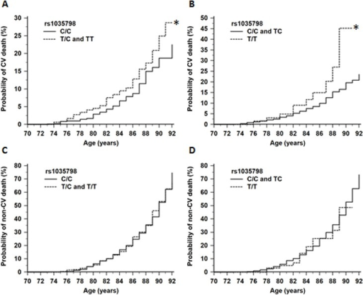 Kaplan-Meier analysis illustrating probability of death in relation to AGER rs1035798:C>T genotypes.The minor (T) allele of rs1035798:C>T was associated with an increased probability of CV death under a dominant (A; P = 0.04) and recessive (B; P = 0.03) model of inheritance. The T-allele had no association with the probability of non-CV death under a dominant (C; P = 0.95) and recessive (D; P = 0.87) model of inheritance.