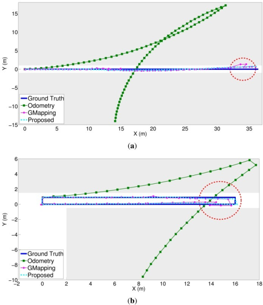 Experimental results comparing the odometry, GMapping and the proposed method. The trajectory of the proposed method is almost the same as the ground truth. Gray regions depict the walls. (a) Dataset 1; (b) Dataset 2; (c) Dataset 3; (d) Dataset 4.