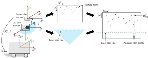 The concept of the hybrid method. Coordinate systems of the monocular camera, the 2D laser scanner and the robot are shown. The depth value of the feature point can be acquired from the depth value of the laser scan point on the same uC.