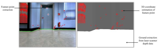 Extracted features on the wall in the image. Red circles indicate the extracted image feature points. The white region in the figure is the extracted ground. The gray region in the right side figure is the wall.
