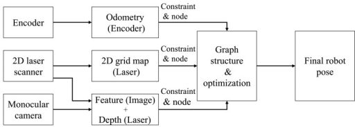 Graph structure generation from respective sensor data. The constraints and nodes are generated from the prediction from each sensor. The final pose of the robot is estimated using graph optimization.