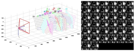Camera's intrinsic calibration results. The left side of the figure is the 3D geometric results of the checker board from the camera calibration, and the right side of the figure is the checker board images used for calibration.