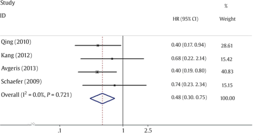 Forest plot of the relationship between downregulation of miRNA-145 level and disease-free survival in patients with prostate cancer. CI, confidence interval; HR, hazard ratio; miRNA, microRNA.