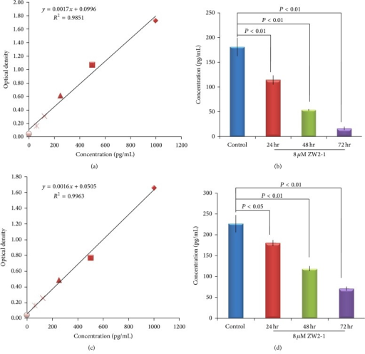 Effects of ZW2-1 on histone acetylation 1 in HL-60 cells. Colorimetric sandwich ELISA assay was used to detect the HDAC1 level in HL-60 and NB4 cells after treatment with ZW2-1 for 0, 24, 48, and 72 h. (a) Standard curve for samples of HL-60 cells. (b) HDAC1 concentrations of HL-60 cells treated with ZW2-1. (c) Standard curve for samples of NB4 cells. (d) HDAC1 concentrations of NB4 cells treated with ZW2-1. Data represents the means of three repeats ± SD.