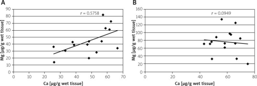 Correlation between calcium (Ca) and magnesium (Mg) concentrations in normal (A) and malignant (B) tissues of large intestine