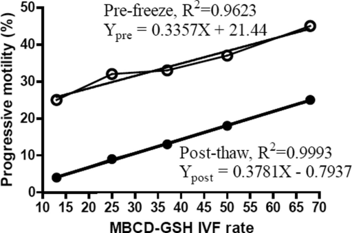 Linear regression between the mean of sperm progressive motility (pre-freeze and post-thaw) and the mean of fertilization rates of MBCD-GSH IVF. Ypre = pre-freeze progressive motility; Ypost = post-thaw progressive motility; X = IVF rate.