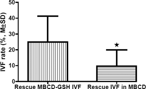 Comparison of IVF rates of Rescue MBCD-GSH IVF and Rescue IVF in MBCD using sperm samples with high concentration and low motility (n=4, P<0.05).