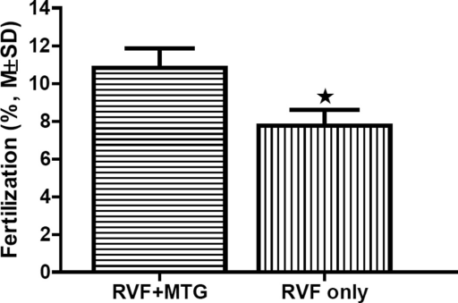 Comparison of IVF rates of Rescue IVF in MBCD using sperm centrifuged in the presence (RVF+MTG) or absence of MTG (RVF only). n=3, P<0.05.