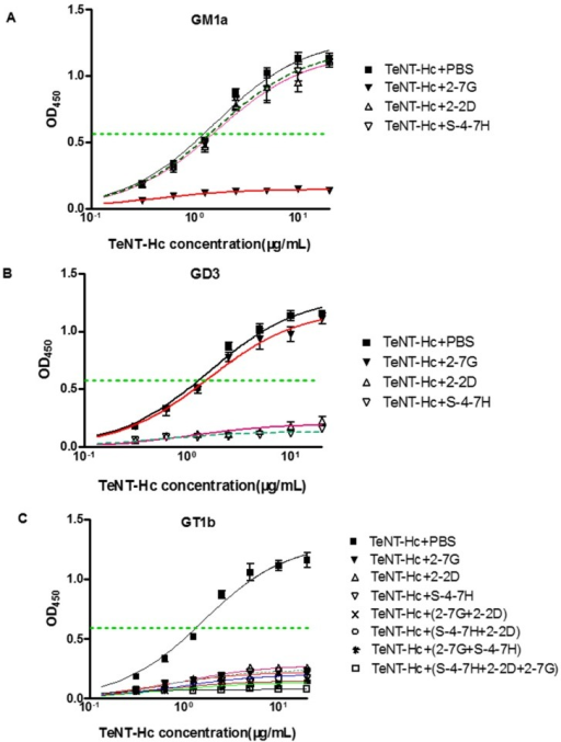 Inhibition of TeNT-Hc binding to gangliosides by 2-7G, 2-2D, and S-4-7H antibodies (Ab). (A) The ability of Ab-mediated inhibition of TeNT-Hc binding to GM1a; (B) The capacity of Ab-mediated inhibition of TeNT-Hc binding to GD3; (C) The ability of Ab-mediated inhibition of the TeNT-Hc binding to GT1b. The dotted lines represented the half-maximal ELISA signal of TeNT-Hc binding to ganglioside.