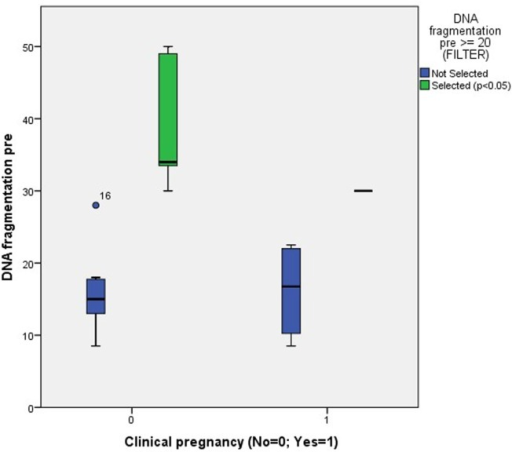 Association between clinical pregnancy and the degree of pretreatment DNA fragmentation in unselected patients (NS) and patients with a pretreatment DNA fragmentation of ≥20% (p < 0.05).