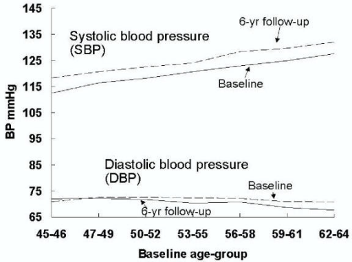Systolic (SBP) and diastolic (DBP) blood pressure at baseline and 6-year follow-up visits by chronological age at baseline among non-hysterectomized women without HRT.