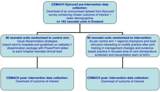 Flow chart of the CRCT.