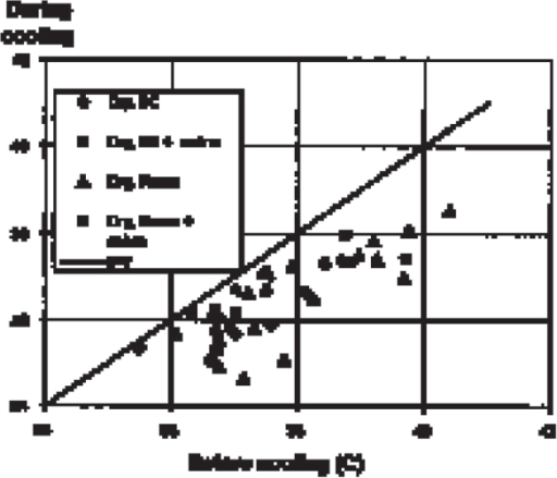 Effect of nasal flushing with oxygen (4–6 l/min, dry or humidified, room temperature or 8°C) on brain temperature (third ventricle) in anaes-thetised, intubated pigs.