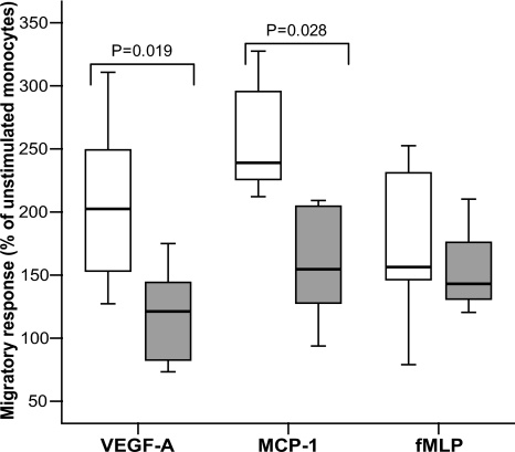 Chemotactic response of monocytes toward 10 ng/ml VEGF-A, 10 ng/ml MCP-1, and 10−8 mol/l fMLP gradient. Monocytes were isolated from either diabetic () or control (□) rabbits. Data are presented as median (bold line), 25–75 percentiles (box), and 5–95 percentiles (whiskers).