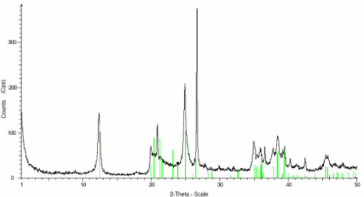 X-ray diffraction data for the kaolin stone sample. X-ray diffraction data of the sample material provided by the patient (Cu-Kα1 irradiation, 2θ range 1° to 50°). The vertical lines mark the kaolinite peaks, all others correspond to quartz-specific peaks.
