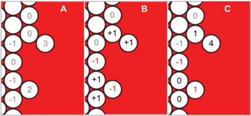 Illustration of a CELL determining its level of STRESS. (A) InitialStress is calculated based on the number of empty spaces. (B) The change in STRESS is calculated based on number of outside neighbors and their initialStress values, with some CELLS increasing in STRESS (black values), some decreasing (red values) and others staying the same (gray values). (C) STRESS is calculated by summing the value of initialStress and the change in the value of STRESS.