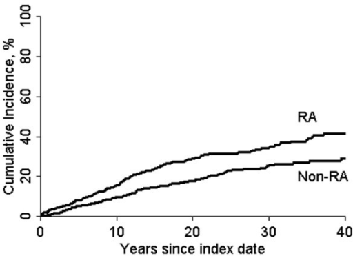 Incidence of congestive heart failure: RA versus non-RA. Shown is a comparison of the cumulative incidence of congestive heart failure in the rheumatoid arthritis (RA) and non-RA cohort, according to years since index date, adjusting for the competing risk for death. Reproduced from [117] with permission.