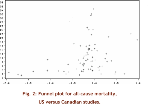 Funnel plot of all-cause mortality, US versus Canadian studies
