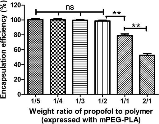 The effect of the weight ratio of propofol to polymer (expressed with mPEG-PLA) on encapsulation efficiency (EE). ns: p > 0.05 between any two groups; ** p < 0.01.