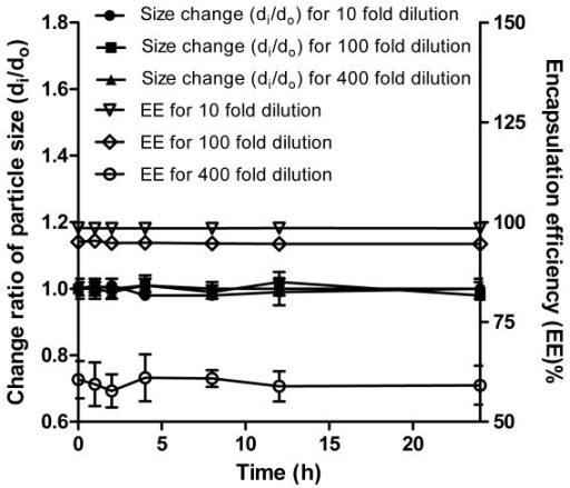 Changes in particle size and encapsulation efficiency (EE) of propofol-loaded mixed micelles in 0.2% BSA solution at 37 °C at different dilution extent (n = 3).