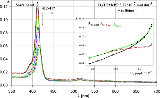 Evolution of H2TTMePP absorption spectrum during titration by caffeine. The dependence of absorbance versus porphyrin concentration for the process presented. The concentrations of the porphyrin and caffeine in solution changed in the range 3.27 – 1.92 (× 10-7 mol dm-3) and 0–4.13 × 10-4 mol dm-3, respectively