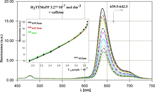 Evolution of H2TTMePP emission spectrum during titration by caffeine. The dependence of fluorescence intensity versus porphyrin concentration for the process presented. All the concentrations as in Fig. 2