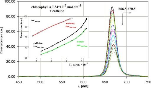 Evolution of chlorophyll a emission spectrum during titration by caffeine. The dependence of fluorescence intensity versus chlorophyll a concentration for titration by caffeine, water and acetone. All the concentrations as in Fig. 4