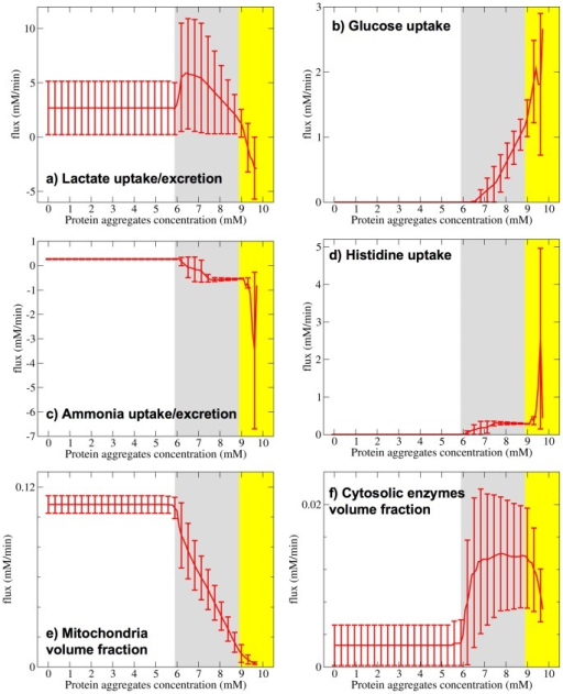 Metabolic phases with increasing the concentration of protein aggregates.a)–d) Exchange flux as a function of the protein aggregates concentration. e) and f) Relative volume fraction occupied by mitochondria e) and cytosolic enzymes f). The lines represent the median over simulated sets of kinetics parameters and the error bars are the 90% confidence intervals. The white, grey and yellow background represent phase 1, 2 and 3, respectively.
