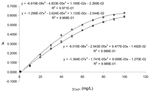 Calibration graphs for calcium ions obtained for two repeated sets of measurements in the FIA system with the T-7xd7 coil or T-7xd16 coil.