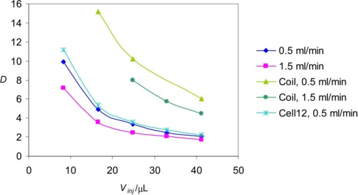 Dispersion coefficients obtained for different dye-injection volumes at main-stream flow rates of 1.5 and 0.5 ml/min in the range of the red light. The experiments were performed with the 10a spectrometric glass coil-type flow-through cell and no mixing coil, if not stated differently.