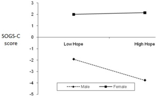 The interaction of gender and hope (AHS-total) on SOGS-C.