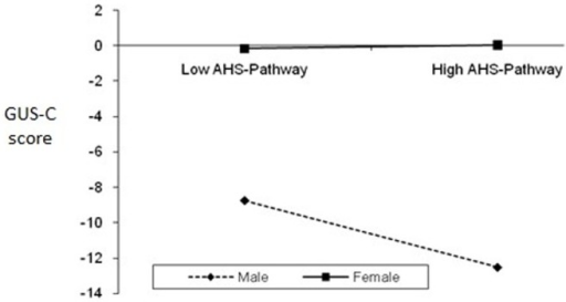 The interaction of gender and successful planning to meet goals (AHS-Pathway) on Gambling Urges (GUS-C).