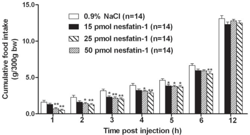 Nesfatin-1(15, 25, or 50 pmol) injected into the dorsal vagal complex (DVC) decreased dark phase food intake in rats.Cumulative food intake was monitored for 12±SEM. *P<0.05; **P<0.01 vs. vehicle.