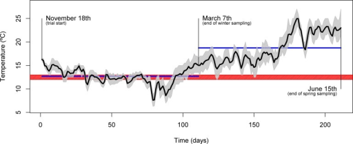 Seasonal temperature profile.Plot showing the daily mean water temperature (black line) throughout the trial. The full range of temperatures are denoted by the area shaded in gray. Relevant dates (trial start, 1st sampling and 2nd sampling) are shown directly in the plot. The blue horizontal lines indicate the mean temperature over the course of the two inter-sampling periods. The red shading indicates the temperature threshold below which gilthead seabream generally display voluntary fasting (12–13 °C).