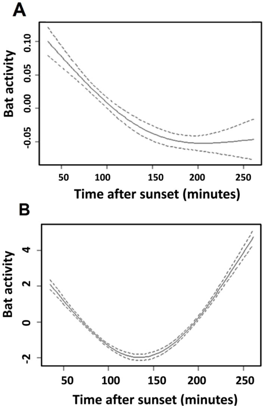 Effect of time after sunset on the activity of the tolerant group (A) and the intolerant group (B).Approximate significance of smoothing terms compared to linear effect: P<0.0001 for two groups; GAM (library mgcv). The y-axis is the value taken by the centered smooth. It is a relative measure of bat activity (relative numbers of calls). It is the contribution (at a value of the covariate) made to the fitted value for that smooth function.