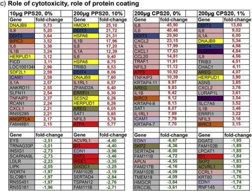 List of the 20 top up-regulated genes (fold-change in red) and the 10 top down-regulated genes (fold-change in green). Out of all whole genome expression analyses datasets to study the role of size (a), cytotoxicity; particle concentration (b), and cytotoxicity/role of protein coating (c) are listed. Genes are categorized according to GeneCards® to their localization or biological function. Headings of the columns indicate exposure conditions: particle concentration and % of FBS in DMEM.