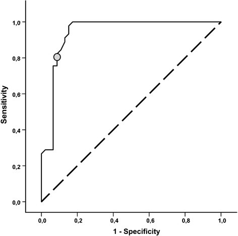 Receiver operating characteristic (ROC) curve: receiver operating characteristic (ROC) curve illustrating the true positive rate (sensitivity; y-axis) vs. the false positive rate (1-specificity; x-axis) at increasing TAHSI-score values. The area under the ROC curve was 0.94 (95% CI 0.89 to 0.99; p < 0.001). At a cut-off score of 20 (circle), sensitivity to detect members of the tonsillectomy group with chronic or recurrent tonsillitis was 80%, the specificity 90%.