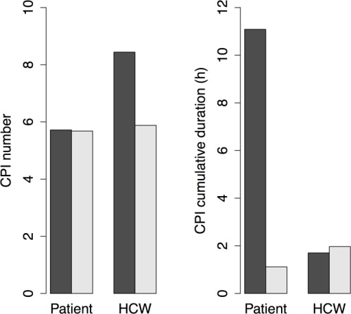 Mean daily numbers and durations of patients' and HCWs' CPIs.Bars illustrate CPIs with patients (black) and HCWs (white).