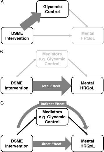 Comparison of conceptual models. A. Original research question of Diabetes Self-Care Study – effect of the DSME intervention on glycemic control. B. First research question of our research – total effect of the DSME intervention on mental health-related quality of life (mental HRQoL). C. Second and third research questions of our research – direct effect of the DSME intervention on mental HRQoL separate from indirect effect via glycemic control (second research question) or other mediators (third research question). DSME = Diabetes self-management education. Total Effect = Direct Effect + Indirect Effect.