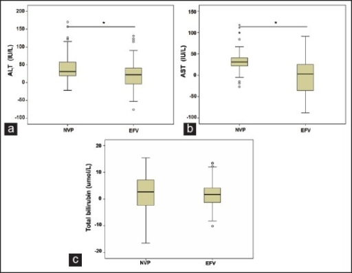 The comparison of the change values of (a) alanine aminotransferase changes; (b) aspartate aminotransferase changes; and (c) total bilirubin from baseline in nevirapine-based highly active antiretroviral therapy (HAART) group and efavirenz-based HAART group before and after HAART. *P < 0.01, after HAART versus pre-HAART