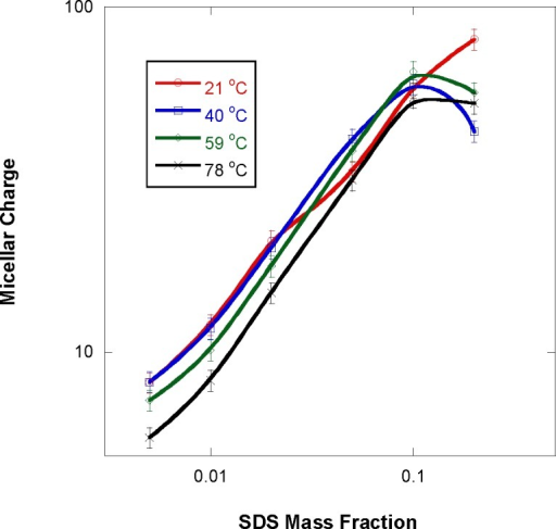 Variation of the micelle charge with increasing SDS mass fraction for various sample temperatures.