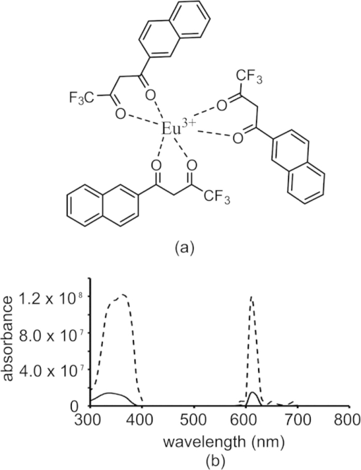 Characteristics of PLA-PEG nanoparticles doped with europium chelate.(a) representative structure of Eu(NTA)3 chelate. (b) excitation and emission spectra for 1 mg/mL nanoparticle suspension in PBS (solid lines) and 0.1 mg/mL chelate solution in acetone (dotted lines) under time resolved conditions.