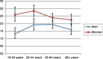 Prevalence of analgesic use among the adult population in Germany by age and gender; German Health Interview and Examination Survey for Adults (DEGS1) 2008–2011