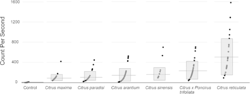 Xcc-flg22 induced varying levels of ROS production in Citrus seedlings. Flg22-triggered ROS production was measured using luminol as a chemiluminescence probe in the following Citrus seedlings: C. maxima, C. paradisi, C. arantium, C. sinensis, Citrus × Poncirus trifoliata, and C. reticulata. Each reaction was monitored for 40 min with the ROS production peak from within the time course shown in CPS. Error bars represent the standard deviation of two independent experiments. The level of ROS was also measured for non-Xcc-flg22-induced samples as a negative control, which is a combination of five seedlings for each species used in the assay. Gray boxes represent one standard deviation of the mean while the black horizontal lines represent the mean.