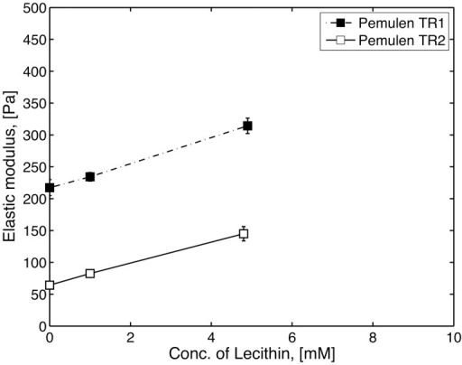 The measure elastic modulus (G') at 0.2 Hz for homogeneous samples of polymer and lecithin, for 1 wt% Pemulen TR1 (filled square), TR2 (open squares).At lecithin concentrations above 5 mM the systems were not homogenous and were thus not subjected to further characterization. Carbopol, which lacks hydrophobes, formed heterogeneous samples at all concentrations with lecithin. The data points represent the mean values of three samples and error bars show the standard deviation (n = 3).