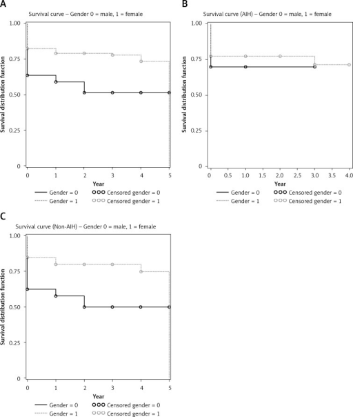 A – Kaplan-Meier survival curves in UNOS status 1 patients (overall) stratified by gender (male vs. female; log rank χ2 = 9.43, p = 0.002); B – Kaplan-Meier survival curves of UNOS status 1 patients with AIH stratified by gender (male vs. female; log rank χ2 = 0.18, p = 0.67); C – Kaplan-Meier survival curves of UNOS status 1 patients without AIH, stratified by gender (male vs. female; log rank χ2 = 8.18, p = 0.004)