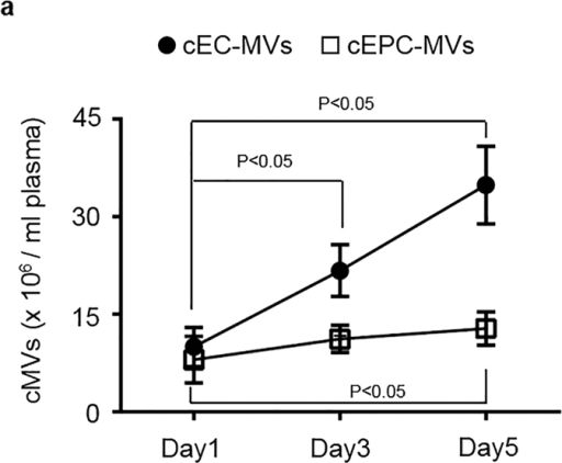 The dynamic change of cEC-MVs and cEPC-MVs in stroke patient plasma on days 1, 3 and 5 after admission.  (a) the dynamic change of cEC-MVs and cEPC-MVs in per ml plasma on days 1, 3 and 5 after stroke patient admission upon analyzed by NTA. cEC-MVs: circulating microvesicles released from endothelial cells; cEPC-MVs: circulating microvesicles released from endothelial progenitor cells.